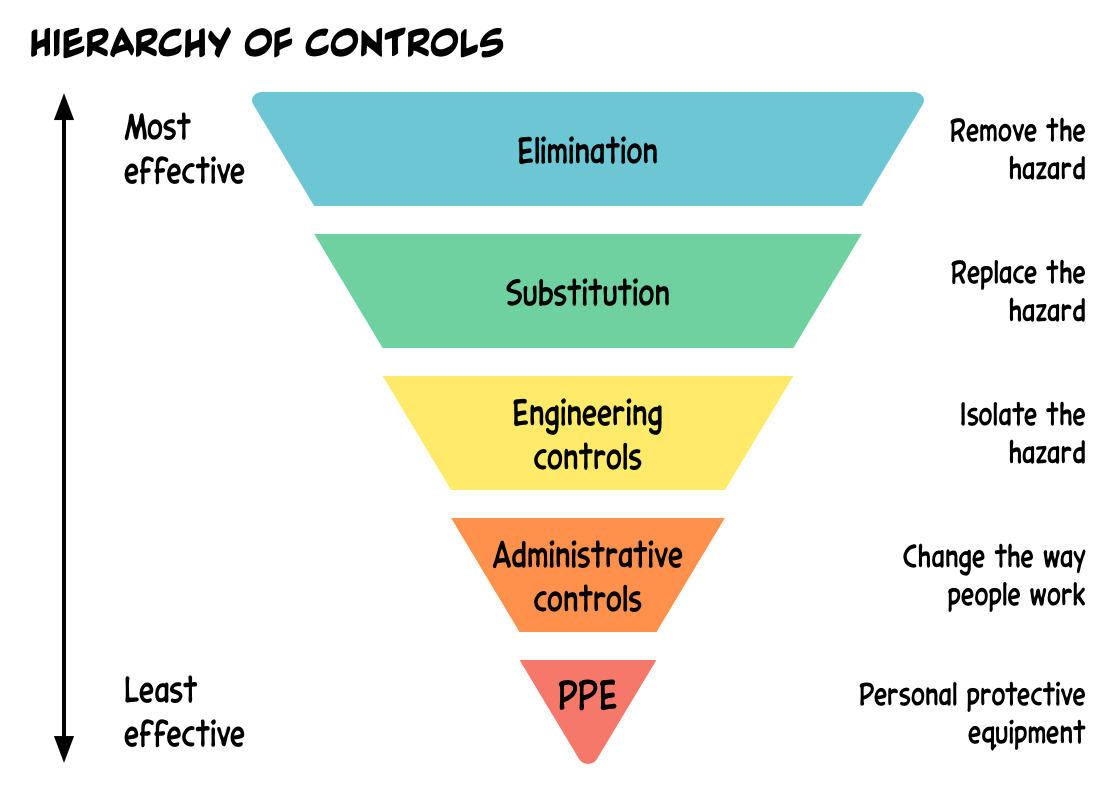 An illustration of the hierarchy of controls, to reduce industry hazards, which has at the top (most effective) the elimination of hazards, followed by substitution, engineering controls, administrative controls and then finally (and least effective) personal protective equipment.