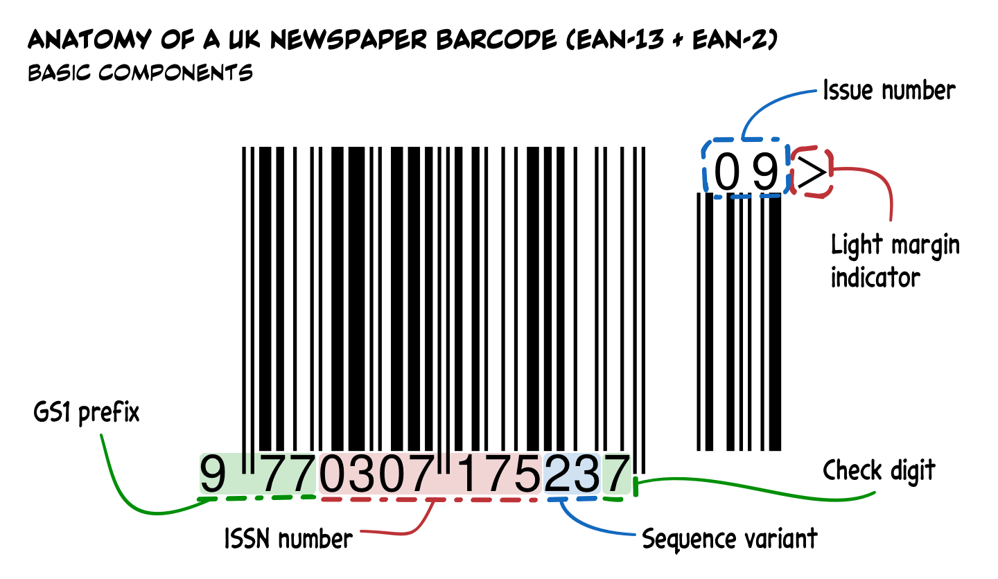 A diagram showing the components of a British newspaper barcode, using the EAN-13+2 format.
