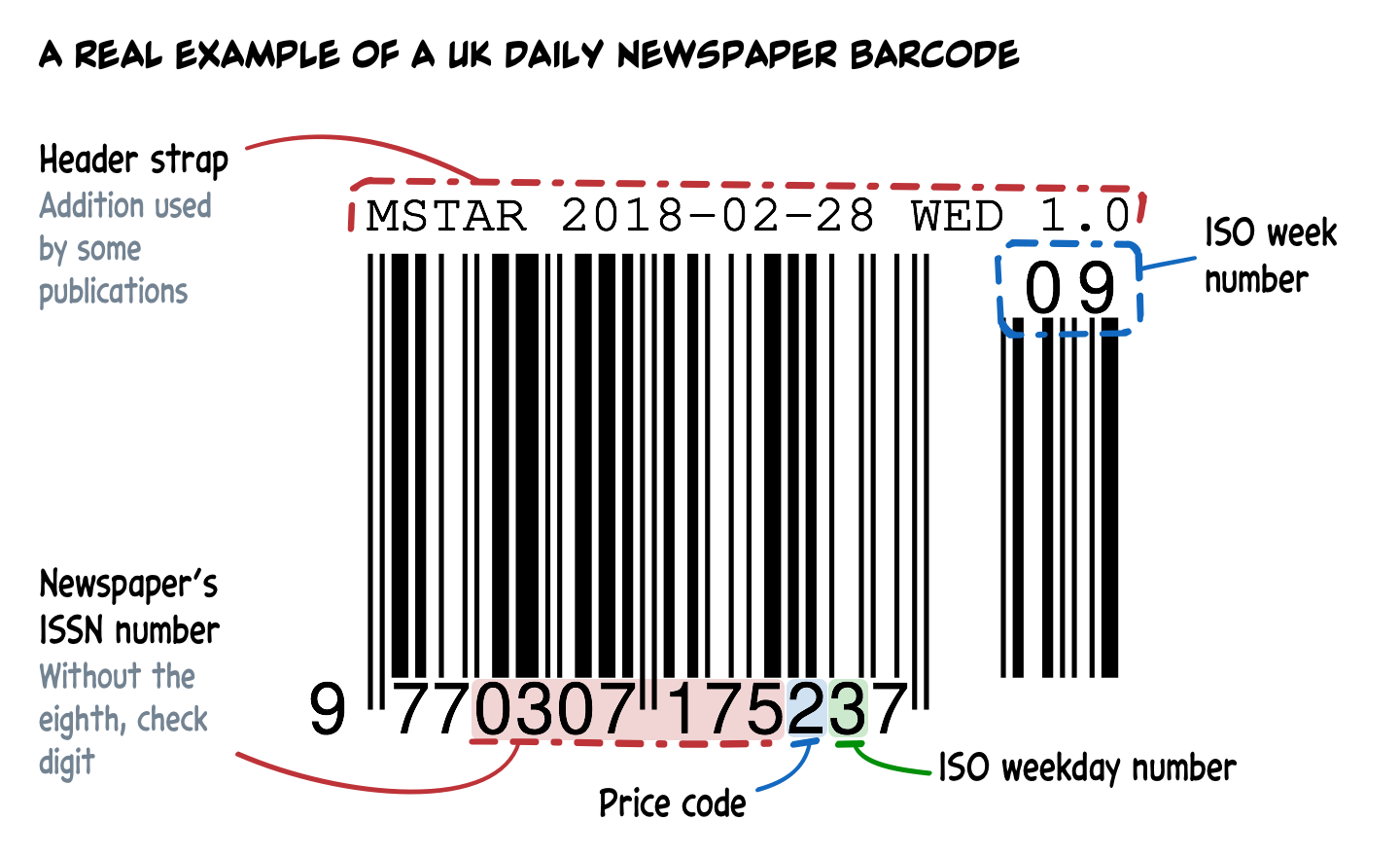 A diagram showing an annotated barcode as used by the Morning Star newspaper.